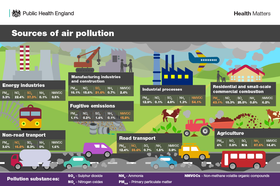 UK Government - Air Pollution