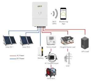 BPE Hybrid Integration Diagram
