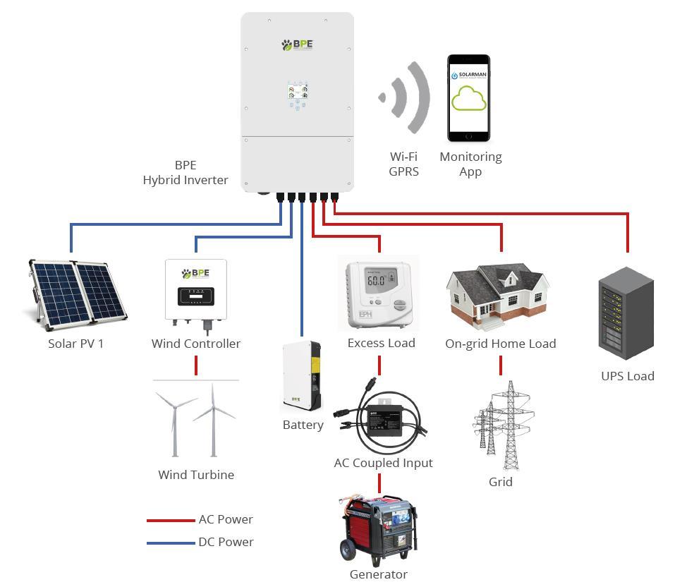 BPE Hybrid Integration Diagram with Wind Inverter