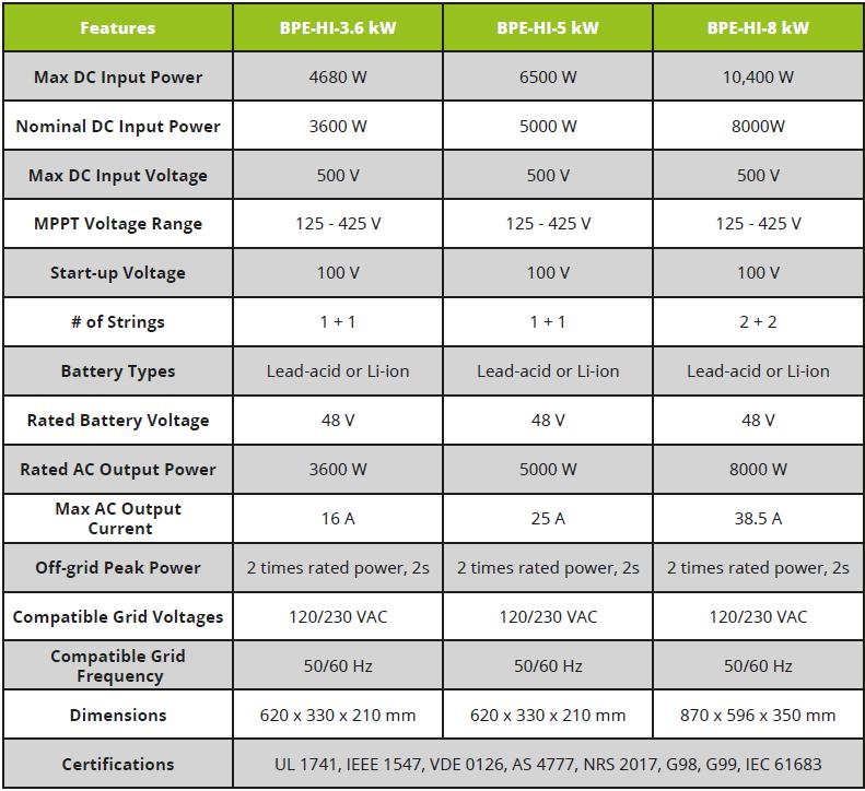 BPE Hybrid Inverter 3.6kW & 5kW Specification table