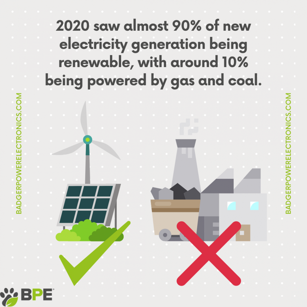 2020 saw almost 90% of new electricity generation being renewable