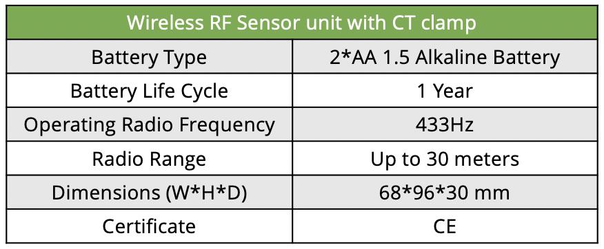 Wireless RF Sensor Unit with CT Clamp